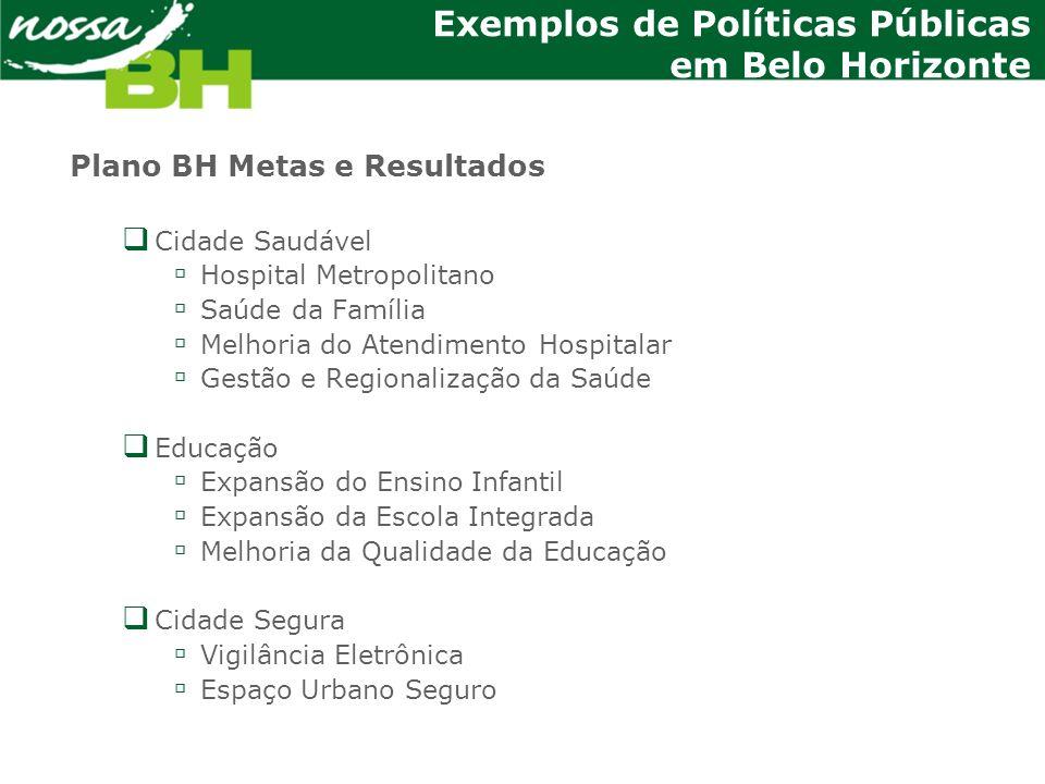 Exemplos de Políticas Públicas em Belo Horizonte Plano BH Metas e Resultados Cidade Saudável Hospital Metropolitano Saúde da Família Melhoria do Atend