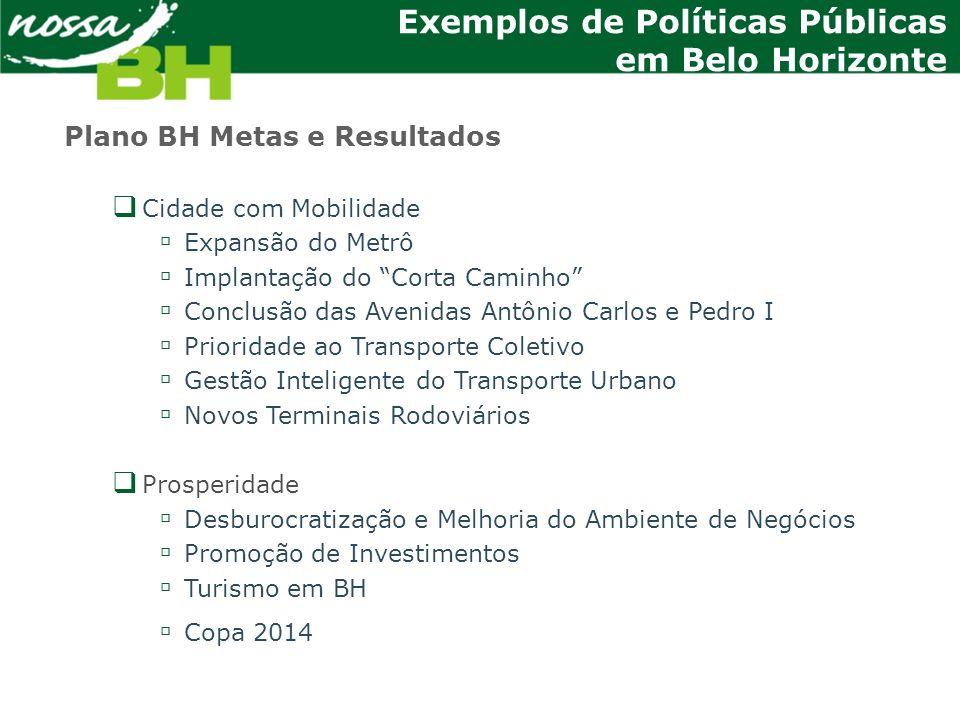 Exemplos de Políticas Públicas em Belo Horizonte Plano BH Metas e Resultados Cidade com Mobilidade Expansão do Metrô Implantação do Corta Caminho Conc