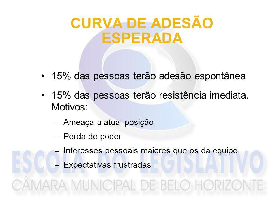 CURVA DE ADESÃO ESPERADA 15% das pessoas terão adesão espontânea 15% das pessoas terão resistência imediata. Motivos: –Ameaça a atual posição –Perda d