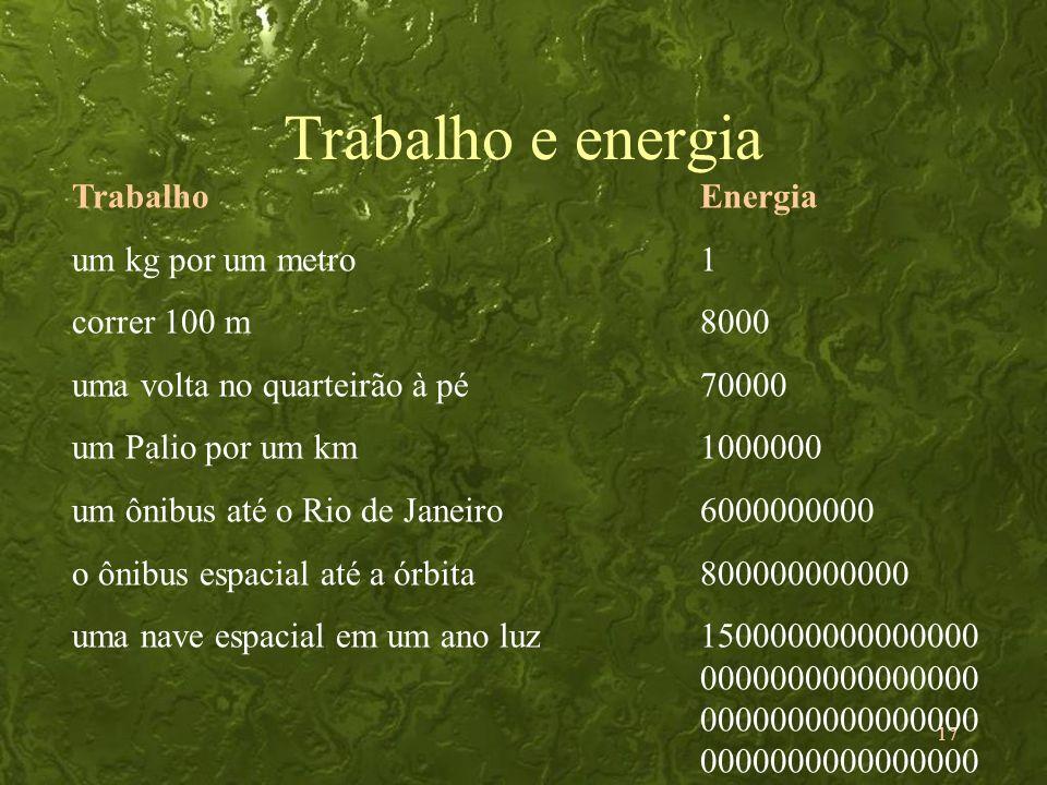 17 Trabalho e energia TrabalhoEnergia um kg por um metro1 correr 100 m8000 uma volta no quarteirão à pé70000 um Palio por um km1000000 um ônibus até o