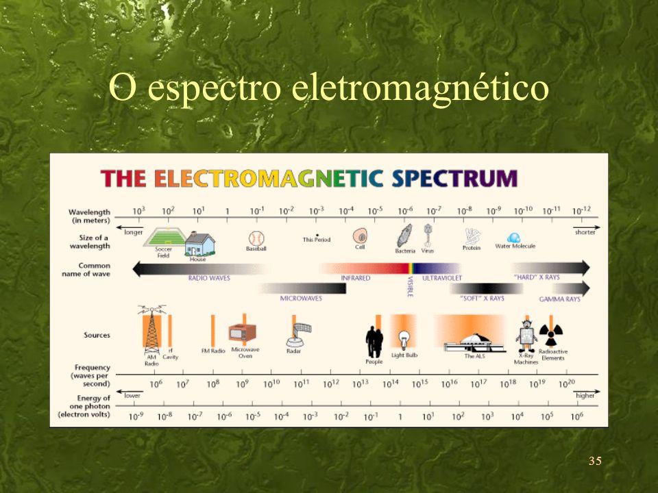 35 O espectro eletromagnético