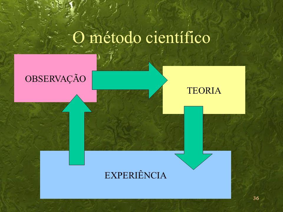 36 O método científico OBSERVAÇÃO TEORIA EXPERIÊNCIA