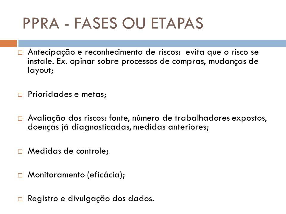 PPRA - FASES OU ETAPAS Antecipação e reconhecimento de riscos: evita que o risco se instale. Ex. opinar sobre processos de compras, mudanças de layout