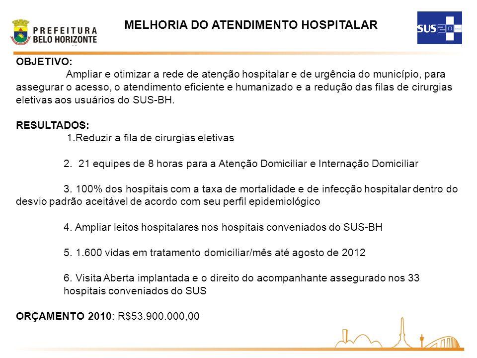 OBJETIVO: Ampliar e otimizar a rede de atenção hospitalar e de urgência do município, para assegurar o acesso, o atendimento eficiente e humanizado e a redução das filas de cirurgias eletivas aos usuários do SUS-BH.