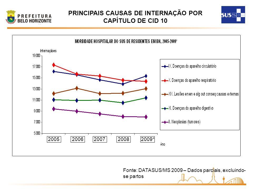 20052006200720082009* Fonte: DATASUS/MS 2009 – Dados parciais, excluindo- se partos PRINCIPAIS CAUSAS DE INTERNAÇÃO POR CAPÍTULO DE CID 10