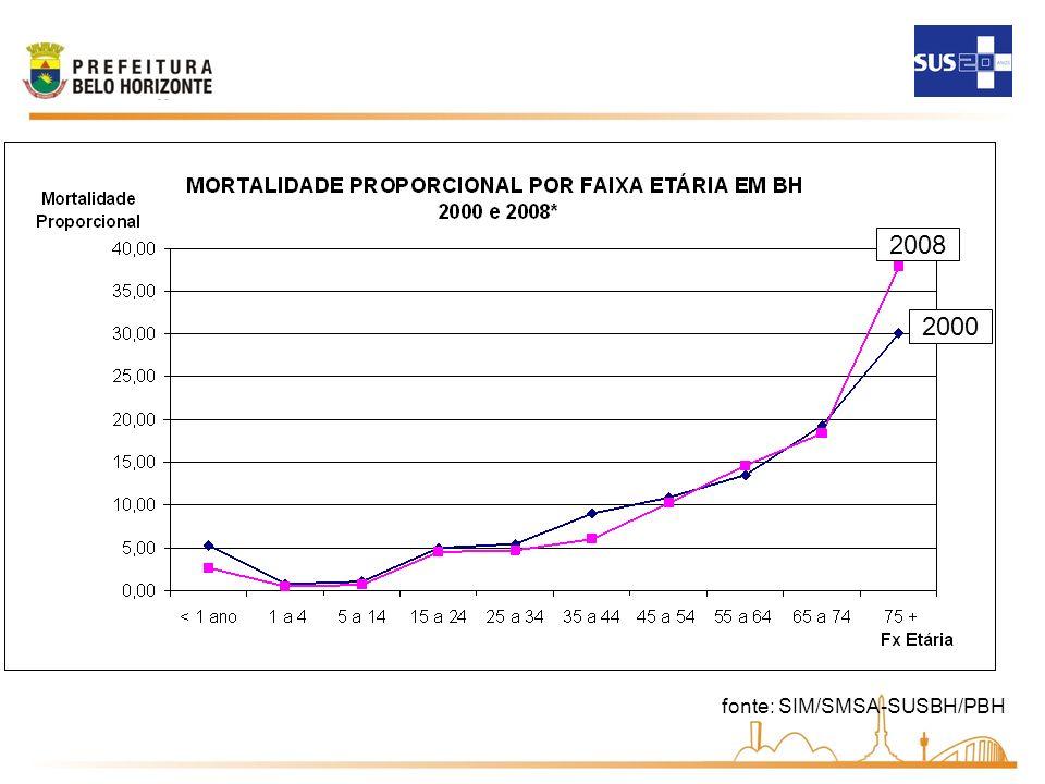 2008 2000 fonte: SIM/SMSA-SUSBH/PBH