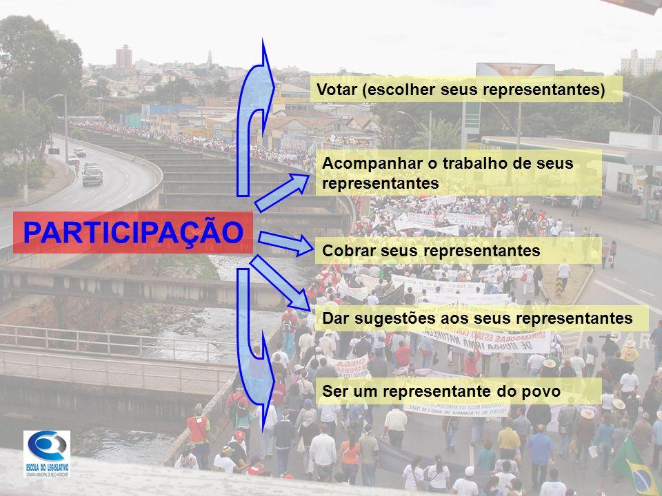 PARTICIPAÇÃO Votar (escolher seus representantes) Acompanhar o trabalho de seus representantes Cobrar seus representantes Dar sugestões aos seus representantes Ser um representante do povo