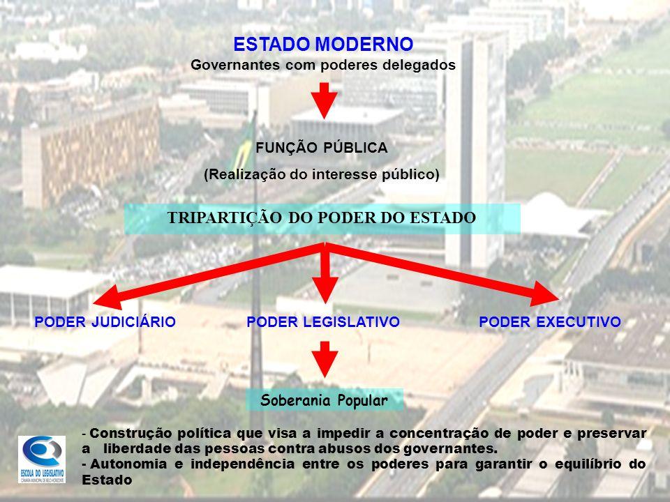 TRIPARTIÇÃO DO PODER DO ESTADO PODER EXECUTIVO PODER LEGISLATIVO PODER JUDICIÁRIO Soberania Popular - C- Construção política que visa a impedir a conc
