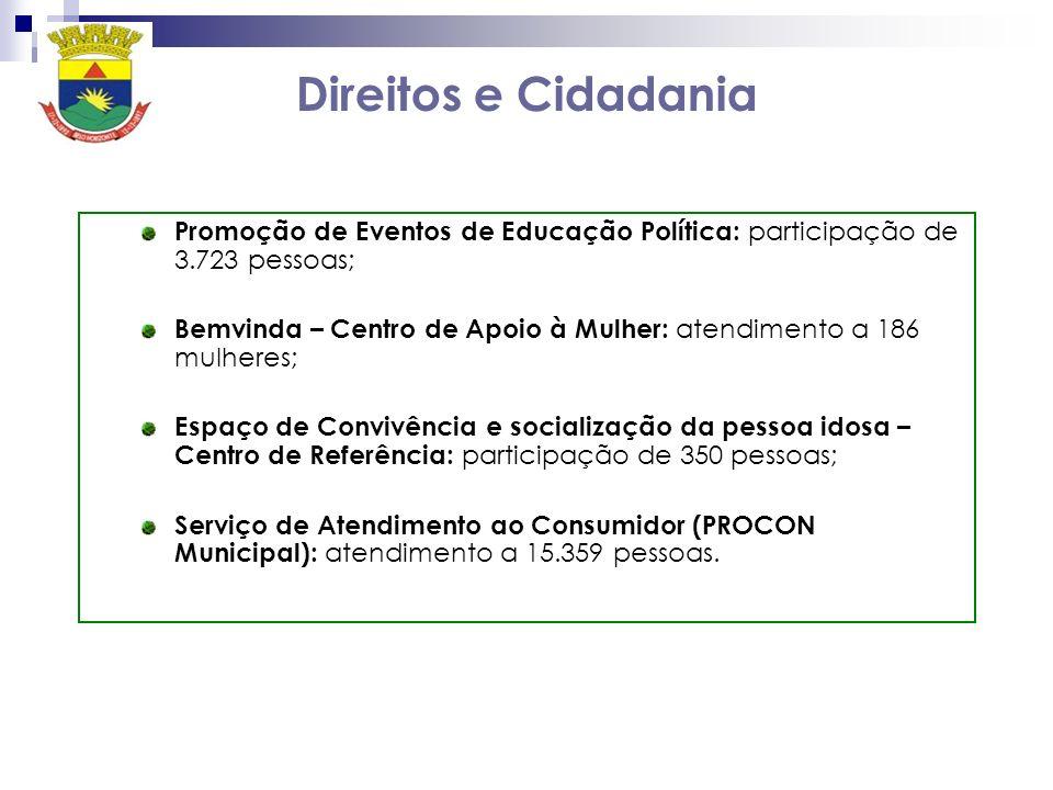 Direitos e Cidadania Promoção de Eventos de Educação Política: participação de 3.723 pessoas; Bemvinda – Centro de Apoio à Mulher: atendimento a 186 m