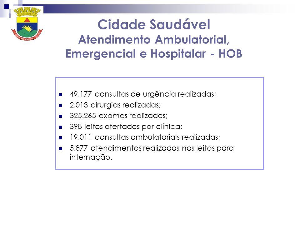 Cidade Saudável Atendimento Ambulatorial, Emergencial e Hospitalar - HOB 49.177 consultas de urgência realizadas; 2.013 cirurgias realizadas; 325.265