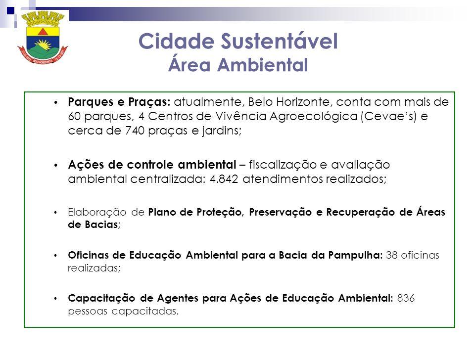Cidade Sustentável Área Ambiental Parques e Praças: atualmente, Belo Horizonte, conta com mais de 60 parques, 4 Centros de Vivência Agroecológica (Cevaes) e cerca de 740 praças e jardins; Ações de controle ambiental – fiscalização e avaliação ambiental centralizada: 4.842 atendimentos realizados; Elaboração de Plano de Proteção, Preservação e Recuperação de Áreas de Bacias ; Oficinas de Educação Ambiental para a Bacia da Pampulha: 38 oficinas realizadas; Capacitação de Agentes para Ações de Educação Ambiental: 836 pessoas capacitadas.