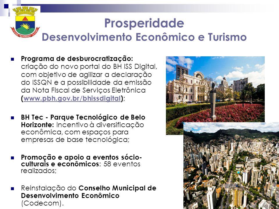 Prosperidade Desenvolvimento Econômico e Turismo Programa de desburocratização: criação do novo portal do BH ISS Digital, com objetivo de agilizar a declaração do ISSQN e a possibilidade da emissão da Nota Fiscal de Serviços Eletrônica (www.pbh.gov.br/bhissdigital) ;www.pbh.gov.br/bhissdigital BH Tec - Parque Tecnológico de Belo Horizonte: Incentivo à diversificação econômica, com espaços para empresas de base tecnológica; Promoção e apoio a eventos sócio- culturais e econômicos : 58 eventos realizados; Reinstalação do Conselho Municipal de Desenvolvimento Econômico (Codecom).