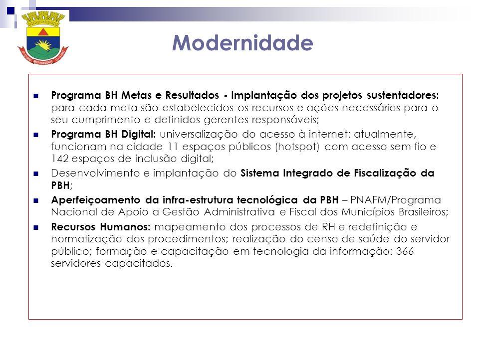 Modernidade Programa BH Metas e Resultados - Implantação dos projetos sustentadores: para cada meta são estabelecidos os recursos e ações necessários