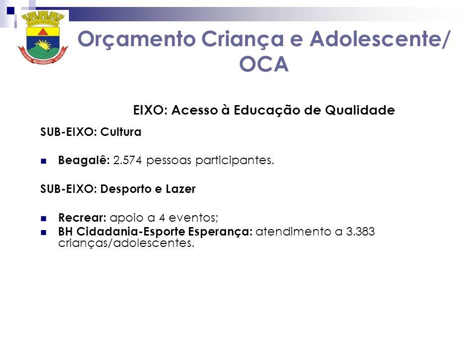 Orçamento Criança e Adolescente/ OCA EIXO: Acesso à Educação de Qualidade SUB-EIXO: Cultura Beagalê: 2.574 pessoas participantes. SUB-EIXO: Desporto e