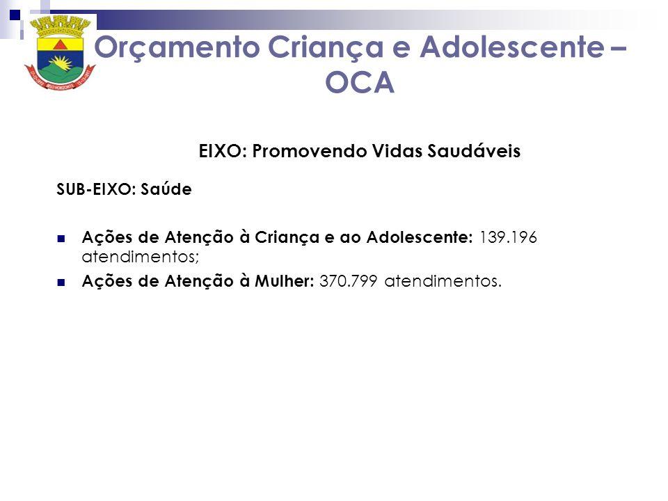 Orçamento Criança e Adolescente – OCA EIXO: Promovendo Vidas Saudáveis SUB-EIXO: Saúde Ações de Atenção à Criança e ao Adolescente: 139.196 atendimentos; Ações de Atenção à Mulher: 370.799 atendimentos.