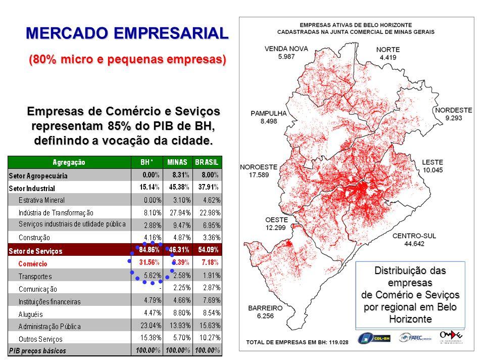Empresas de Comércio e Seviços representam 85% do PIB de BH, definindo a vocação da cidade. Distribuição das empresas de Comério e Seviços por regiona