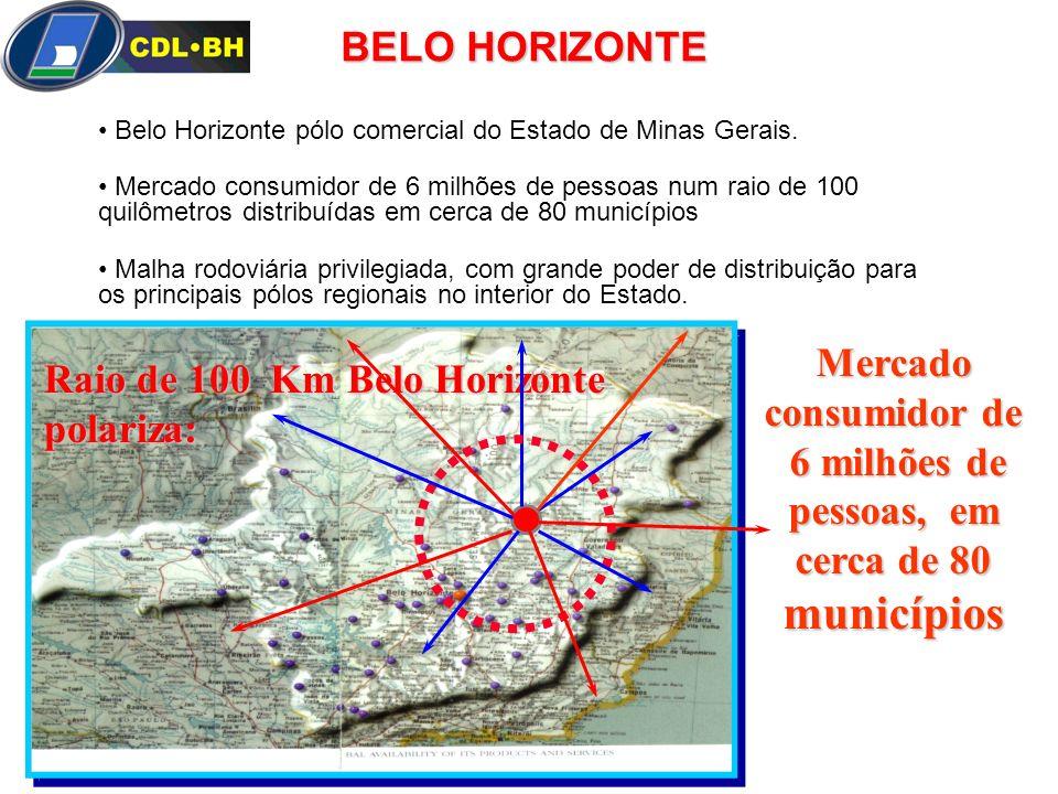 Mercado consumidor de 6 milhões de pessoas, em cerca de 80 municípios Raio de 100 Km Belo Horizonte polariza: BELO HORIZONTE Belo Horizonte pólo comer