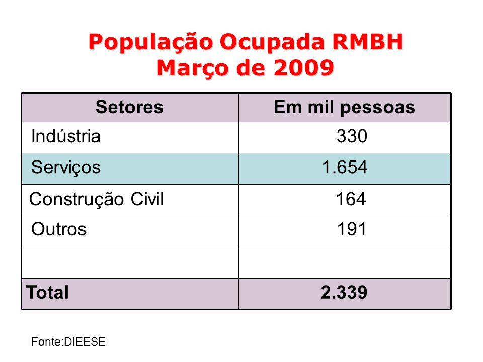 Fonte:DIEESE População Ocupada RMBH Março de 2009 191 Outros 2.339Total 164 Construção Civil 1.654 Serviços 330 Indústria Em mil pessoasSetores