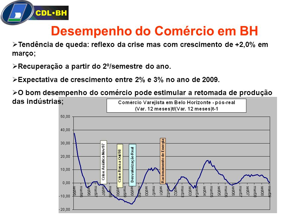 Desempenho do Comércio em BH Tendência de queda: reflexo da crise mas com crescimento de +2,0% em março; Recuperação a partir do 2º/semestre do ano. E