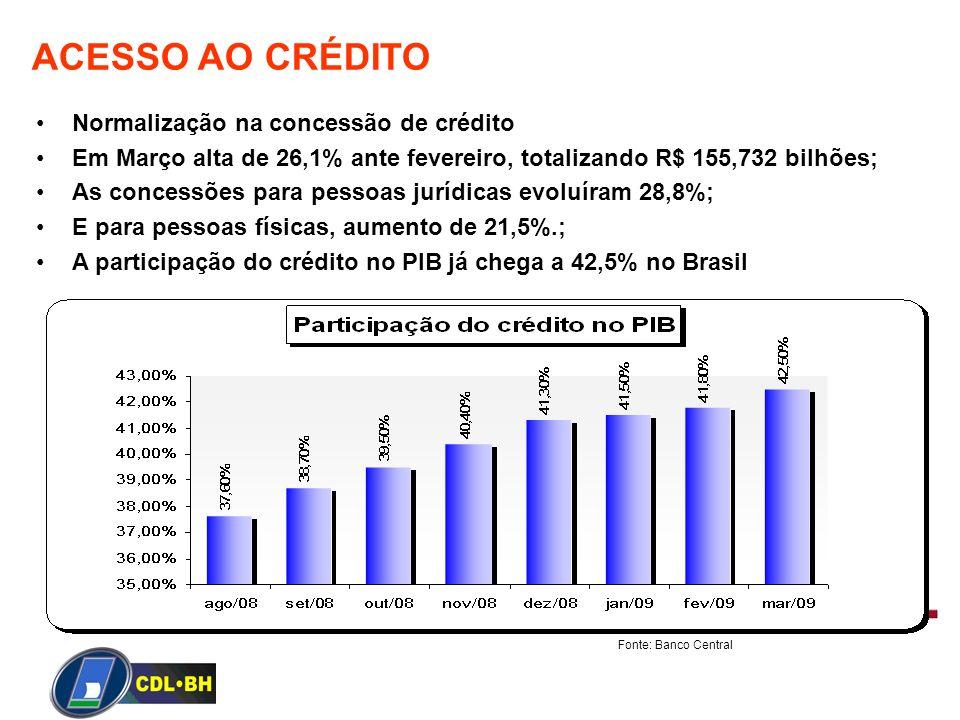 ACESSO AO CRÉDITO Normalização na concessão de crédito Em Março alta de 26,1% ante fevereiro, totalizando R$ 155,732 bilhões; As concessões para pesso