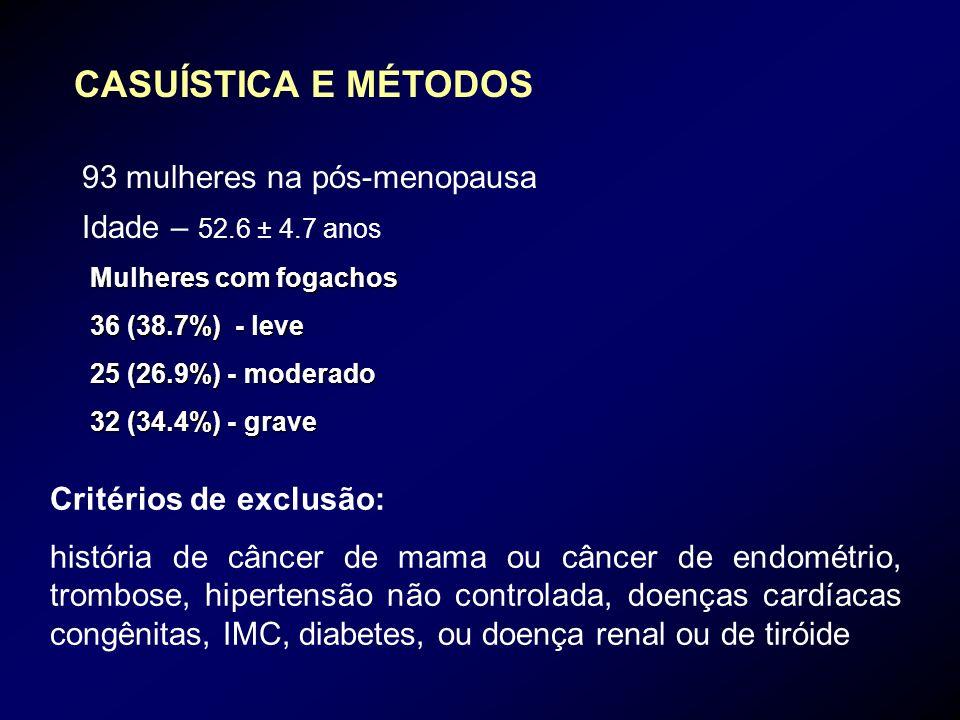 CASUÍSTICA E MÉTODOS 93 mulheres na pós-menopausa Idade – 52.6 ± 4.7 anos Mulheres com fogachos 36 (38.7%) - leve 25 (26.9%) - moderado 32 (34.4%) - g