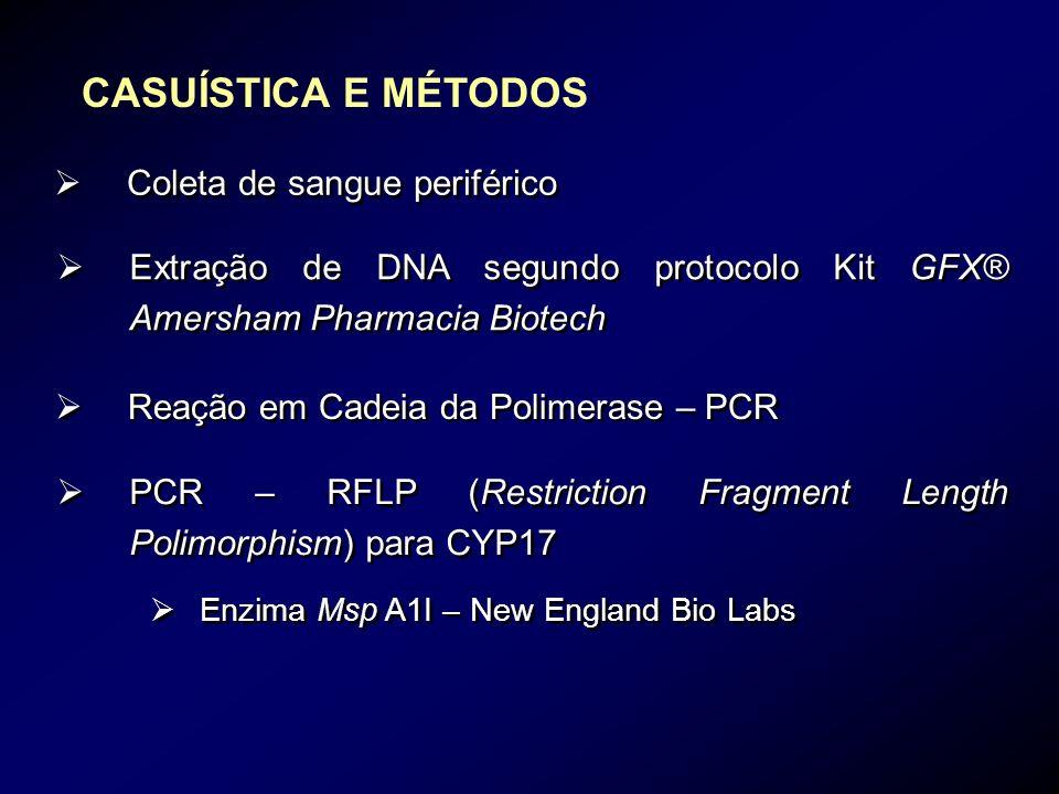 CASUÍSTICA E MÉTODOS Coleta de sangue periférico Extração de DNA segundo protocolo Kit GFX® Amersham Pharmacia Biotech Reação em Cadeia da Polimerase