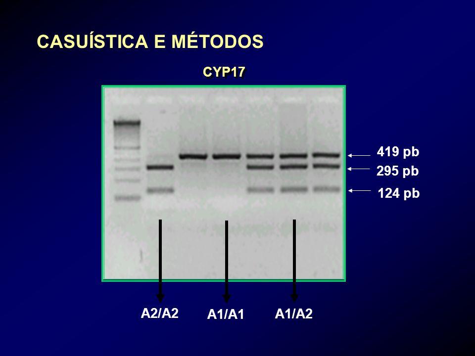 CYP17 419 pb 295 pb 124 pb A2/A2A1/A1A1/A2 CASUÍSTICA E MÉTODOS