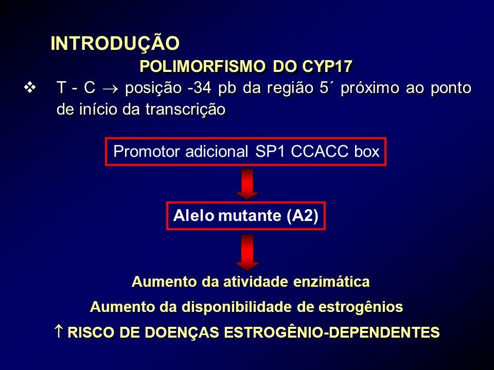 POLIMORFISMO DO CYP17 vT - C posição -34 pb da região 5´ próximo ao ponto de início da transcrição Promotor adicional SP1 CCACC box Alelo mutante (A2)