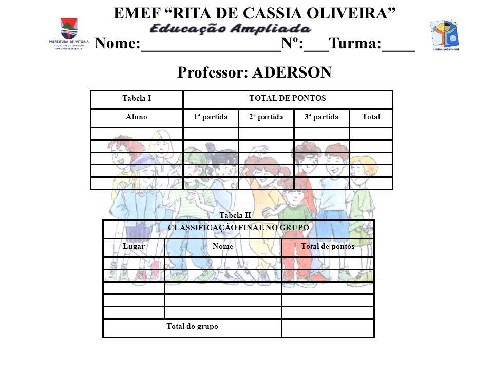 TOTAL DE PONTOS Aluno1ª partida2ª partida3ª partidaTotal Tabela I CLASSIFICAÇÃO FINAL NO GRUPO LugarNomeTotal de pontos Total do grupo Tabela II EMEF RITA DE CASSIA OLIVEIRA Nome:_________________Nº:___Turma:____ Professor: ADERSON