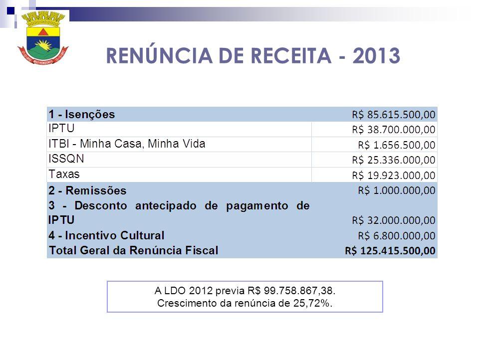 RENÚNCIA DE RECEITA - 2013 A LDO 2012 previa R$ 99.758.867,38. Crescimento da renúncia de 25,72%.