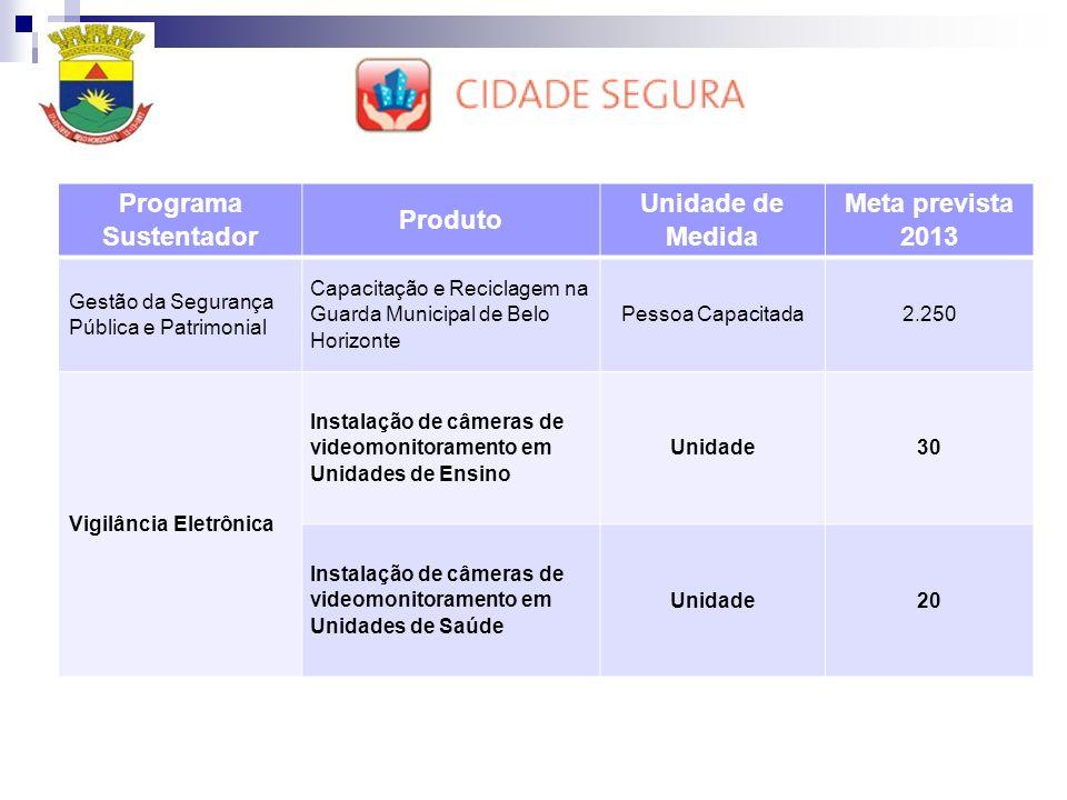 Programa Sustentador Produto Unidade de Medida Meta prevista 2013 Gestão da Segurança Pública e Patrimonial Capacitação e Reciclagem na Guarda Municipal de Belo Horizonte Pessoa Capacitada2.250 Vigilância Eletrônica Instalação de câmeras de videomonitoramento em Unidades de Ensino Unidade30 Instalação de câmeras de videomonitoramento em Unidades de Saúde Unidade20