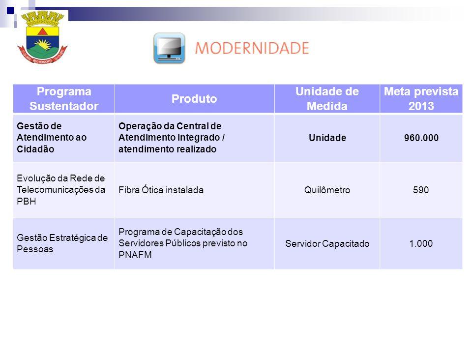 Programa Sustentador Produto Unidade de Medida Meta prevista 2013 Gestão de Atendimento ao Cidadão Operação da Central de Atendimento Integrado / atendimento realizado Unidade960.000 Evolução da Rede de Telecomunicações da PBH Fibra Ótica instaladaQuilômetro590 Gestão Estratégica de Pessoas Programa de Capacitação dos Servidores Públicos previsto no PNAFM Servidor Capacitado1.000