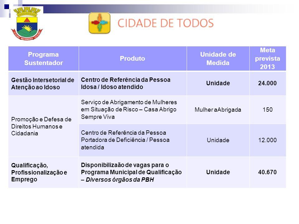 Programa Sustentador Produto Unidade de Medida Meta prevista 2013 Gestão Intersetorial de Atenção ao Idoso Centro de Referência da Pessoa Idosa / Idoso atendido Unidade24.000 Promoção e Defesa de Direitos Humanos e Cidadania Serviço de Abrigamento de Mulheres em Situação de Risco – Casa Abrigo Sempre Viva Mulher aAbrigada150 Centro de Referência da Pessoa Portadora de Deficiência / Pessoa atendida Unidade12.000 Qualificação, Profissionalização e Emprego Disponibilizaão de vagas para o Programa Municipal de Qualificação – Diversos órgãos da PBH Unidade40.670