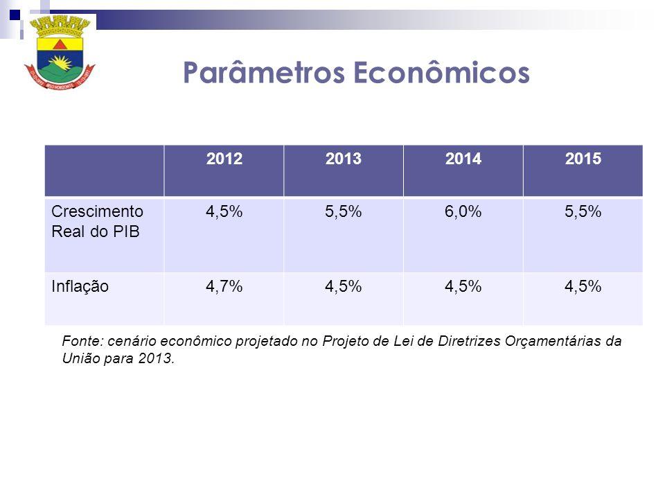 Parâmetros Econômicos 2012201320142015 Crescimento Real do PIB 4,5%5,5%6,0%5,5% Inflação4,7%4,5% Fonte: cenário econômico projetado no Projeto de Lei de Diretrizes Orçamentárias da União para 2013.