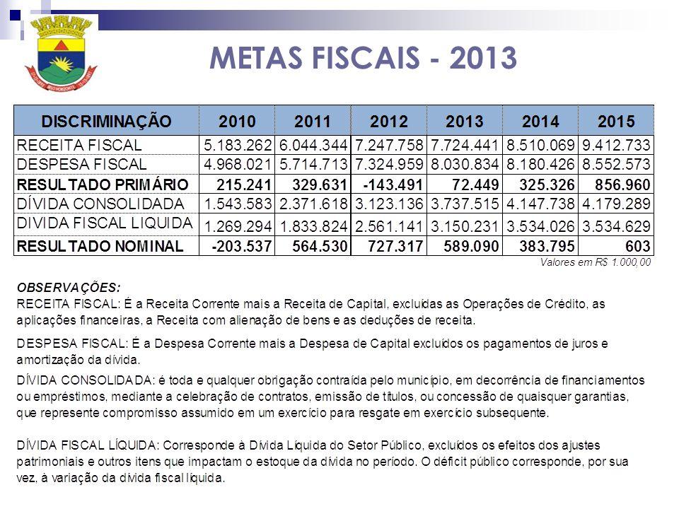 Projeção da Receita para os exercícios de 2012 a 2015: foram aplicados os parâmetros econômicos indicados, a partir de uma reestimativa da receita fixada para o exercício de 2012, elaborada considerando a efetiva arrecadação até março deste ano e uma projeção baseada no comparativo com a execução de anos anteriores.