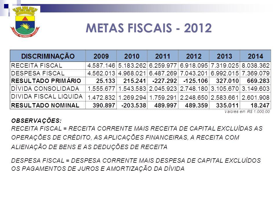 METAS FISCAIS - 2012