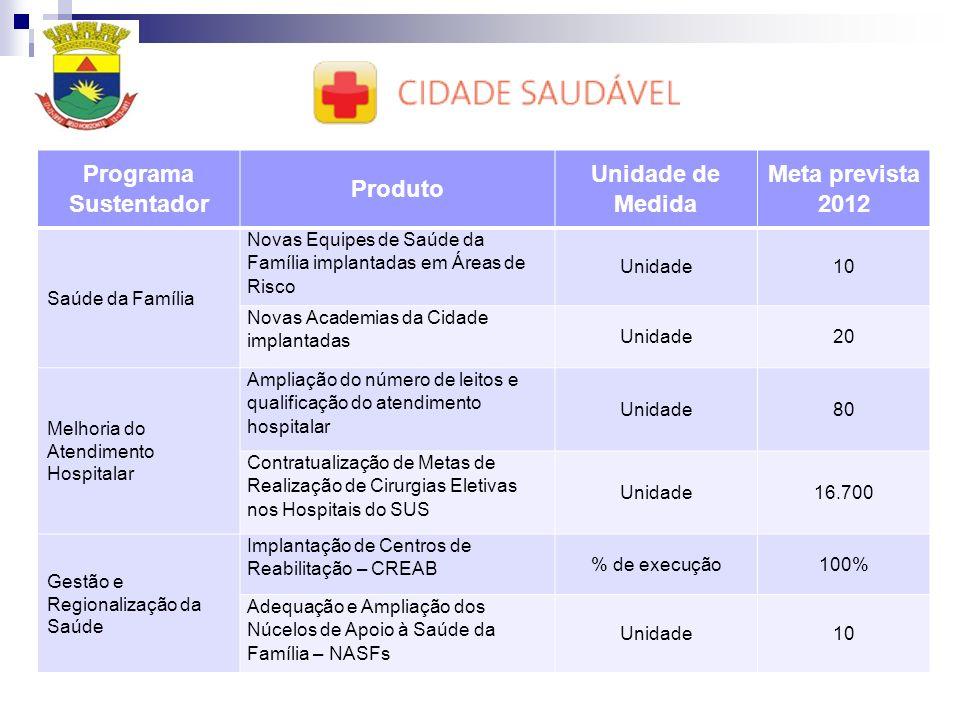Programa Sustentador Produto Unidade de Medida Meta prevista 2012 Saúde da Família Novas Equipes de Saúde da Família implantadas em Áreas de Risco Uni