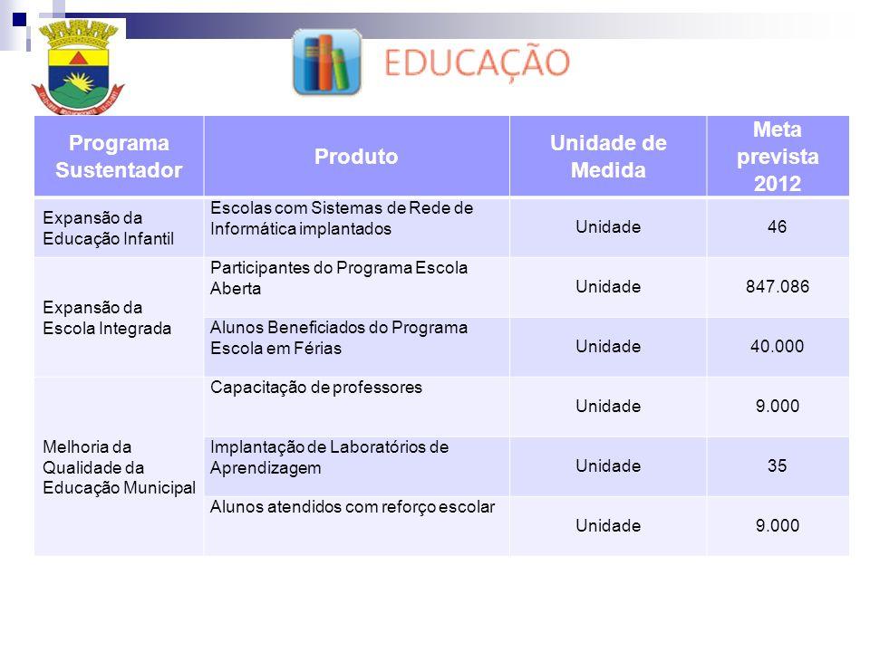 Programa Sustentador Produto Unidade de Medida Meta prevista 2012 Expansão da Educação Infantil Escolas com Sistemas de Rede de Informática implantado