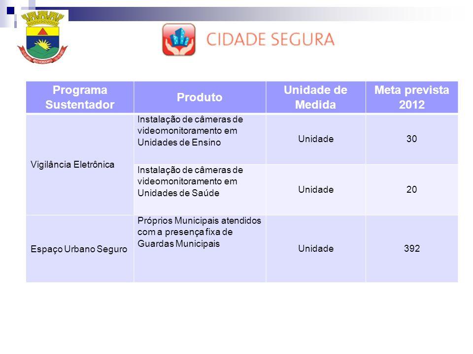 Programa Sustentador Produto Unidade de Medida Meta prevista 2012 Vigilância Eletrônica Instalação de câmeras de videomonitoramento em Unidades de Ens