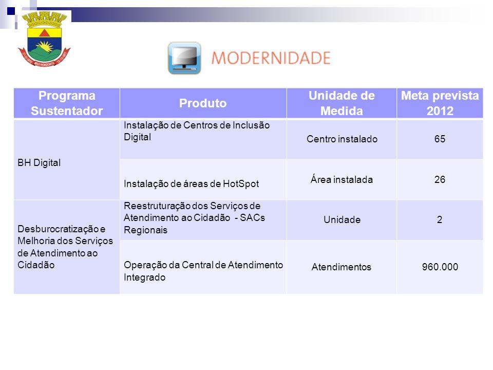 Programa Sustentador Produto Unidade de Medida Meta prevista 2012 BH Digital Instalação de Centros de Inclusão Digital Centro instalado65 Instalação d