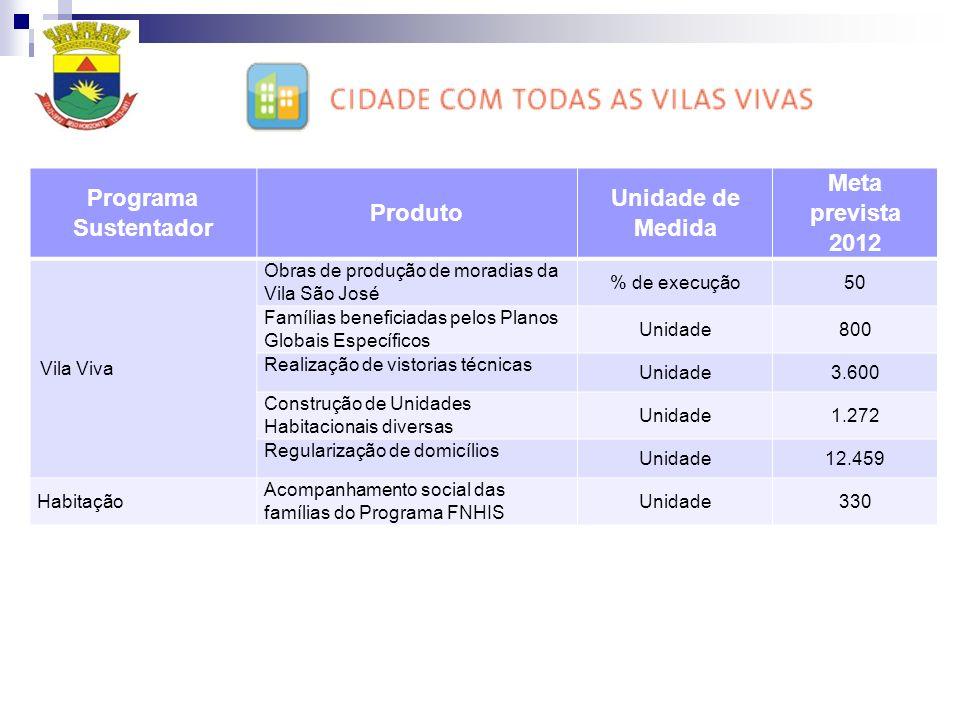 Programa Sustentador Produto Unidade de Medida Meta prevista 2012 Vila Viva Obras de produção de moradias da Vila São José % de execução50 Famílias be