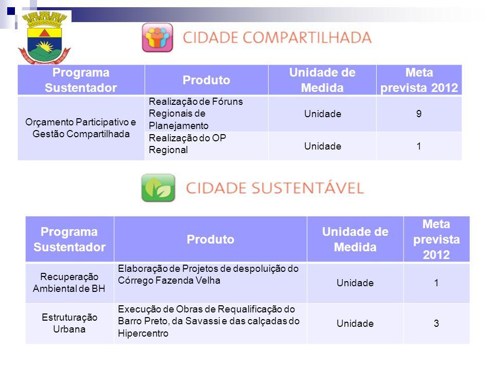 Programa Sustentador Produto Unidade de Medida Meta prevista 2012 Orçamento Participativo e Gestão Compartilhada Realização de Fóruns Regionais de Pla