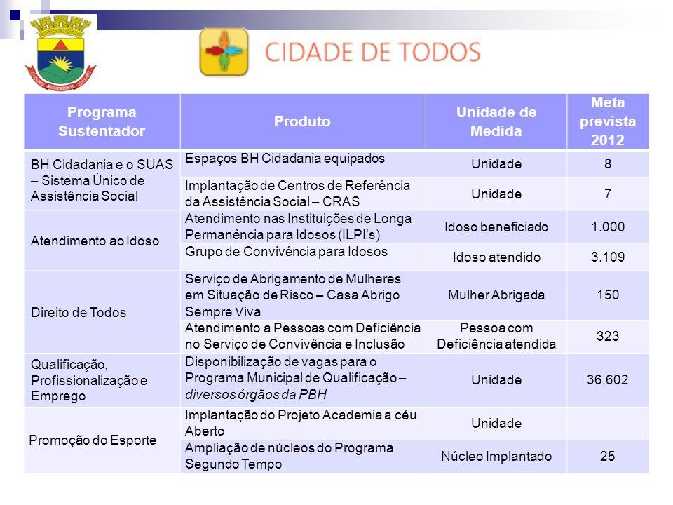 Programa Sustentador Produto Unidade de Medida Meta prevista 2012 BH Cidadania e o SUAS – Sistema Único de Assistência Social Espaços BH Cidadania equ