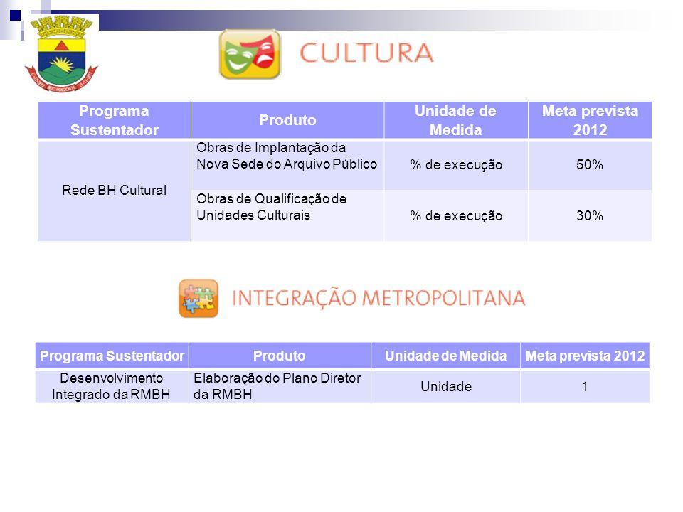 Programa Sustentador Produto Unidade de Medida Meta prevista 2012 Rede BH Cultural Obras de Implantação da Nova Sede do Arquivo Público % de execução5