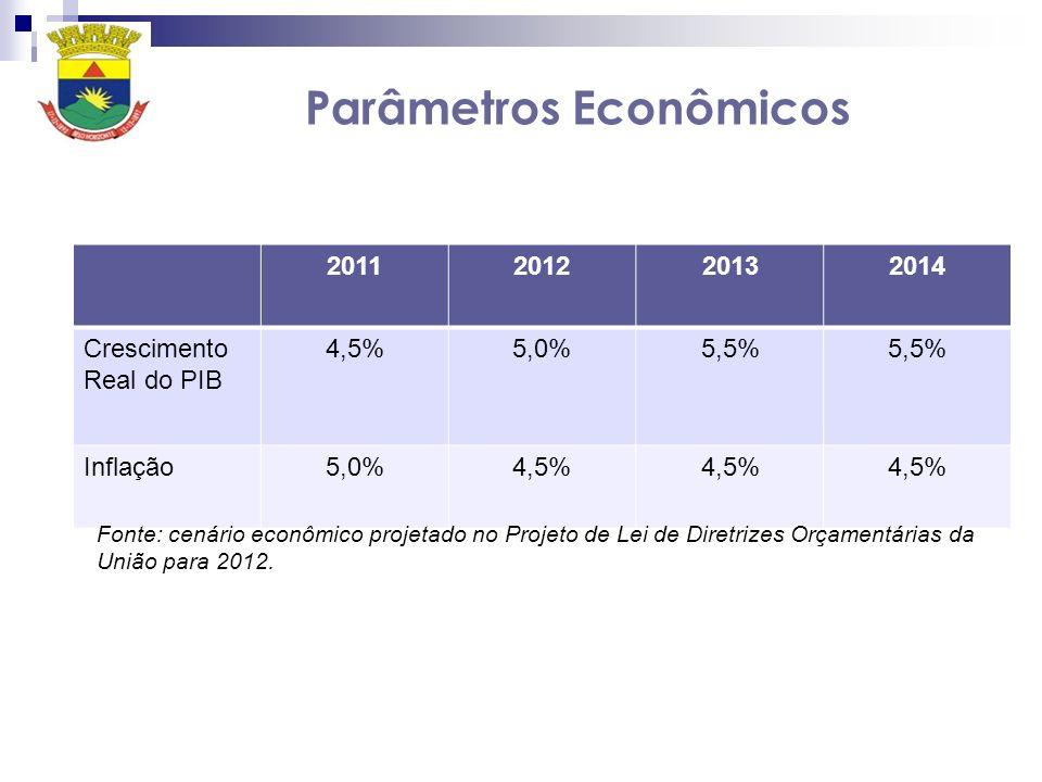 Parâmetros Econômicos 2011201220132014 Crescimento Real do PIB 4,5%5,0%5,5% Inflação5,0%4,5% Fonte: cenário econômico projetado no Projeto de Lei de D