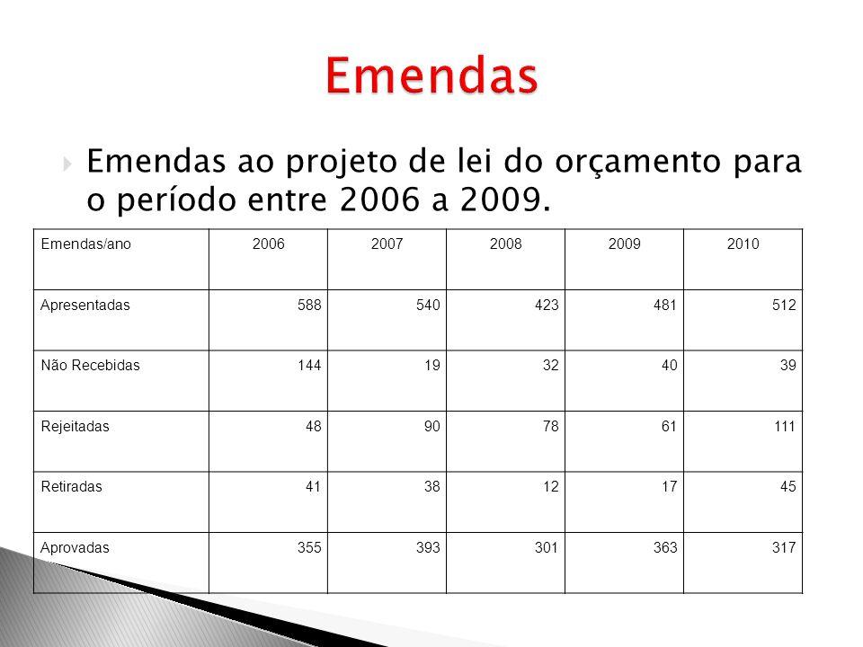Emendas ao projeto de lei do orçamento para o período entre 2006 a 2009. Emendas/ano20062007200820092010 Apresentadas588540423481512 Não Recebidas1441