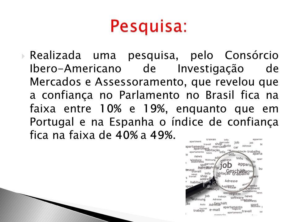 Realizada uma pesquisa, pelo Consórcio Ibero-Americano de Investigação de Mercados e Assessoramento, que revelou que a confiança no Parlamento no Bras