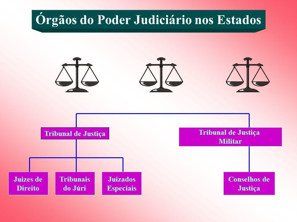 Órgãos do Poder Judiciário nos Estados Juizes de Direito Tribunais do Júri Juizados Especiais Tribunal de Justiça Militar Conselhos de Justiça