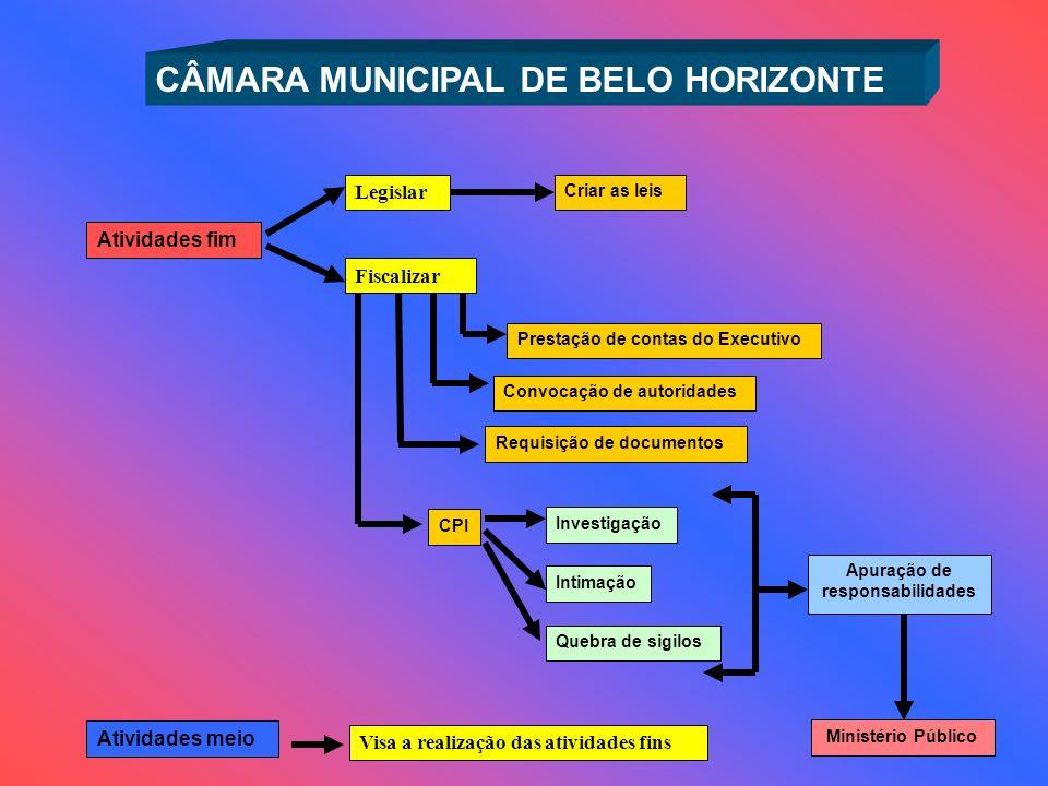 CÂMARA MUNICIPAL DE BELO HORIZONTE Investigação Intimação Quebra de sigilos Ministério Público Apuração de responsabilidades Atividades fim Atividades
