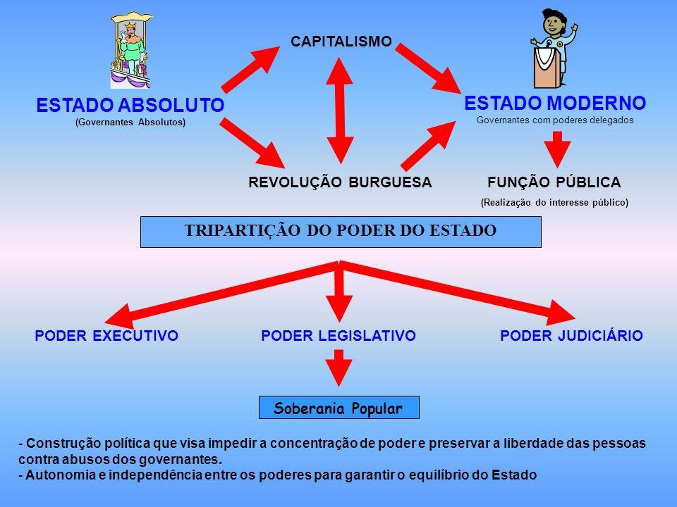 TRIPARTIÇÃO DO PODER DO ESTADO CAPITALISMO REVOLUÇÃO BURGUESA PODER JUDICIÁRIO PODER LEGISLATIVO PODER EXECUTIVO Soberania Popular - Construção políti